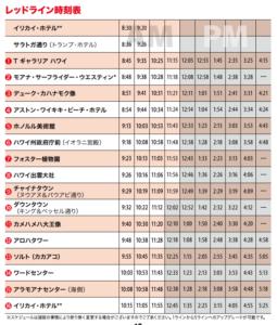 ワイキキトロリーのレッドラインの時刻表