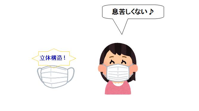子供用 使い捨て マスク 立体