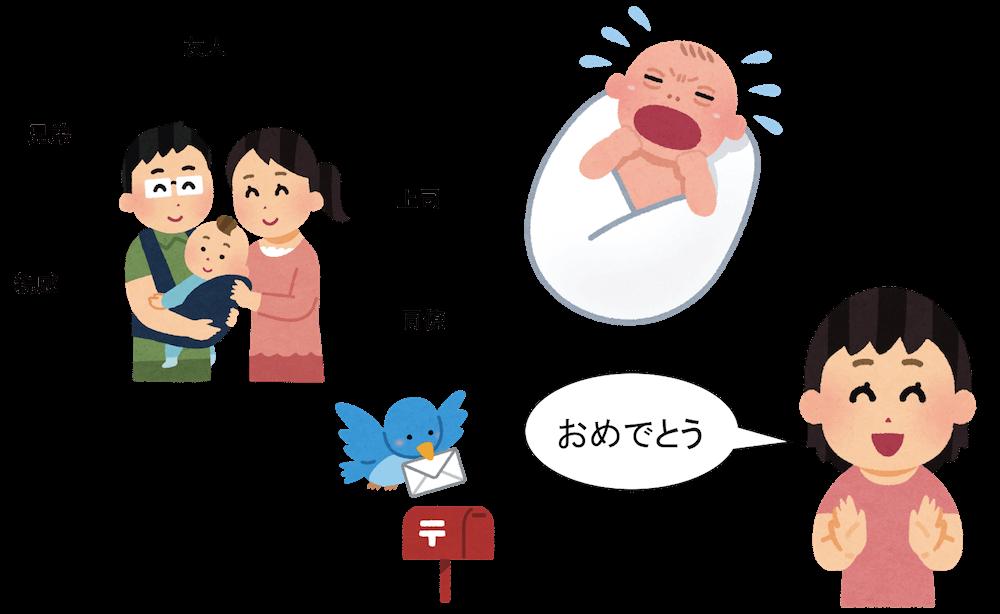出産祝いのメッセージ