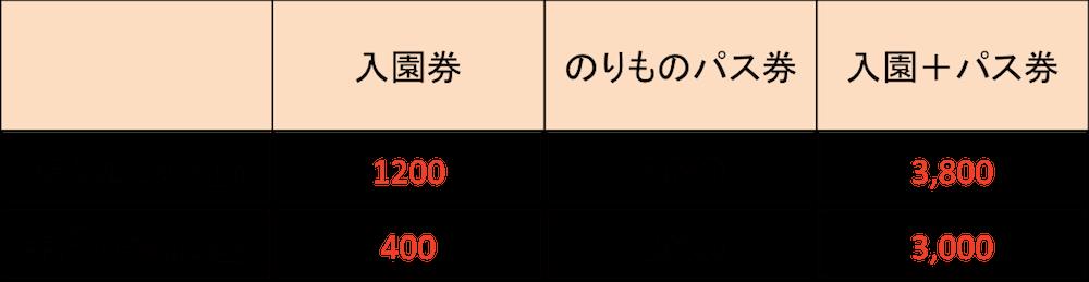 城島 料金 割引 団体