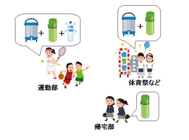 中学生 水筒 サイズ
