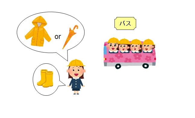 子供 レイングッズ バス 傘 レインコート