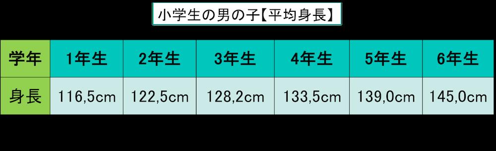 小学生男子の平均身長